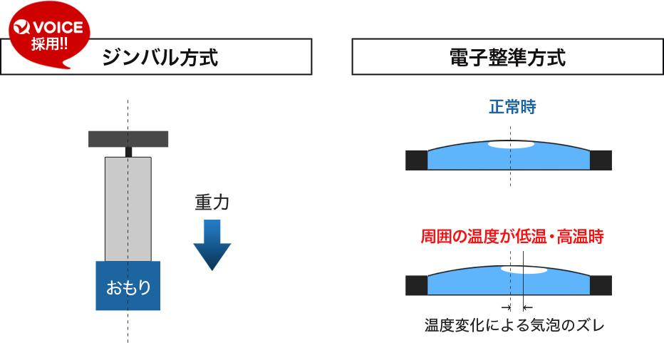 ジンバル方式と電子整準方式の比較