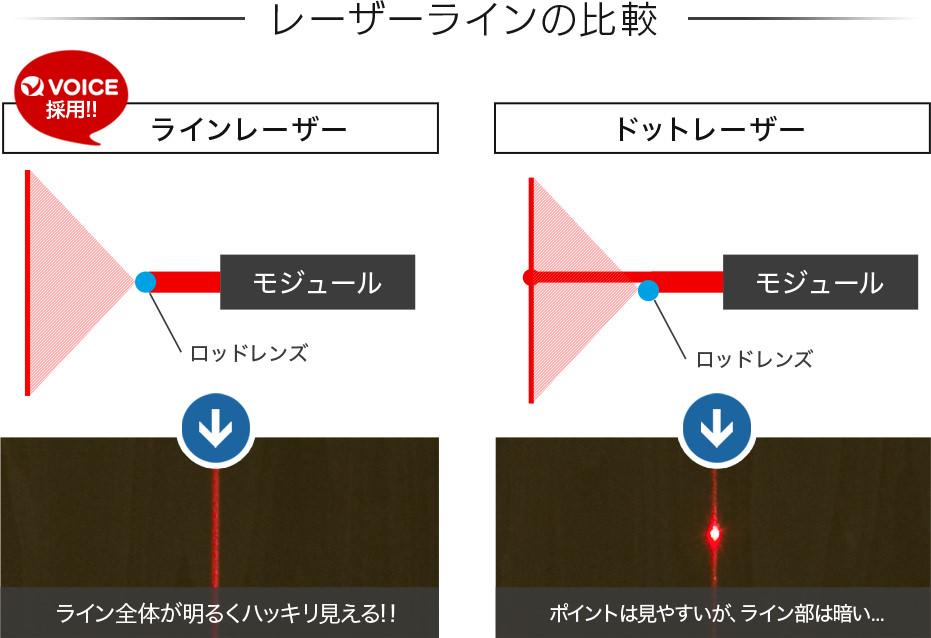 レーザーラインの比較